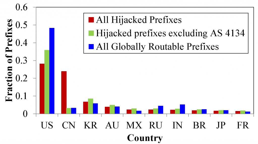 Figure 1. Top 10 countries impacted by the China Telecom incident