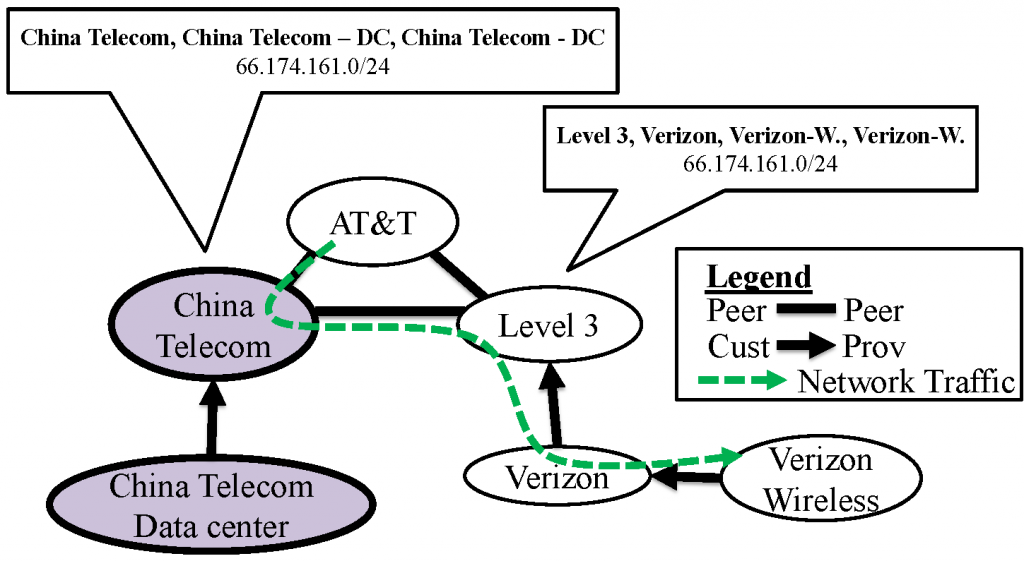 Figure 2. Example topology that allows for traffic interception