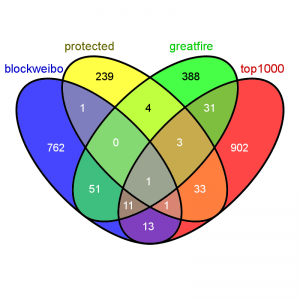 4-way Venn diagram showing overlap of sources used for keywords (not shown: keywords taken from most viewed Wikipedia China articles on Aug 1) generated with Venny</a