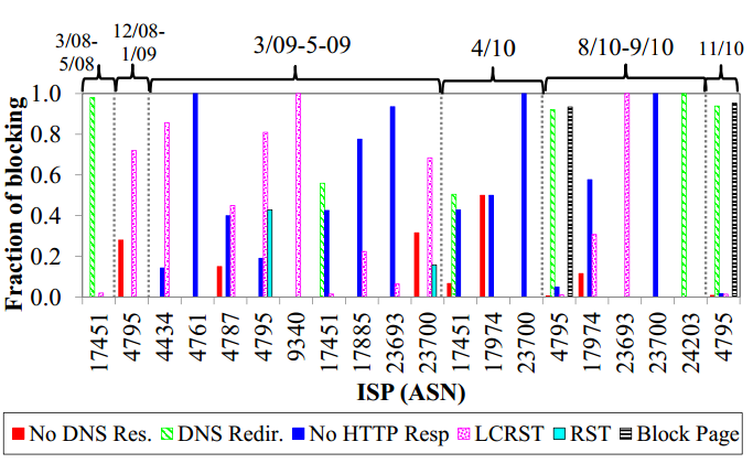 Figure 7: Summary of blocking in Indonesia (ISPs with at least 10 blocked URLs per year in at least 2 years). For further technical details regarding how these categories are determined please refer to table 3, page 5 in http://www.cs.stonybrook.edu/~phillipa/papers/ONIAnaly.html