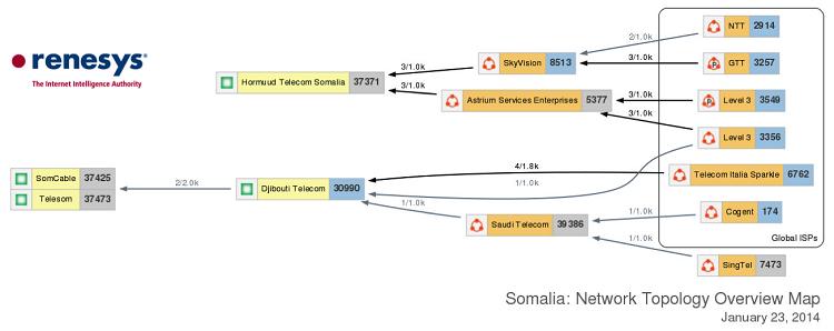 SomaliaASMap750