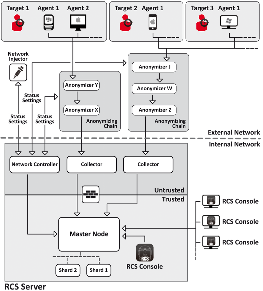 Hacking Team's Tradecraft and Android Implant