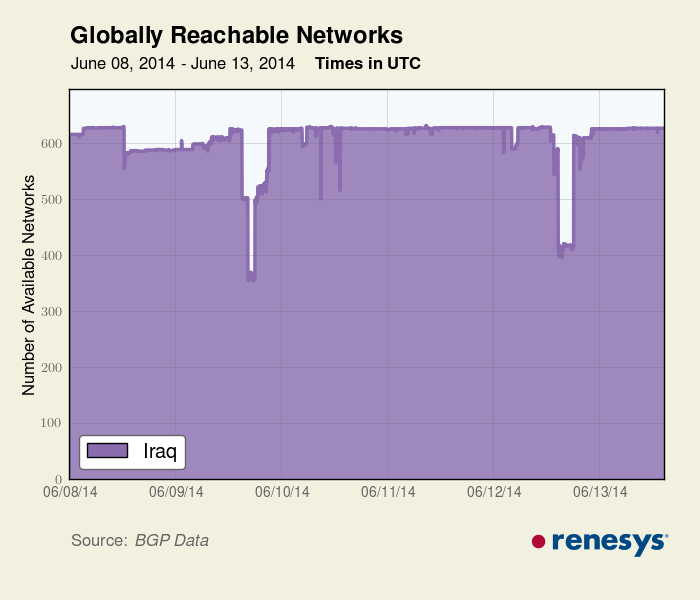 Figure 1: Renesys BGP Data showing reduction in reachable networks as a result of the shutdown.