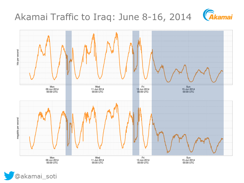 Figure 2: Traffic from Akamai content delivery network to Iraq in June 2014.  SOURCE