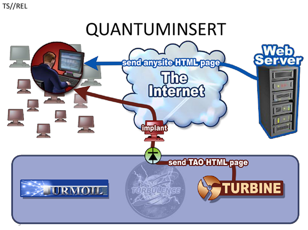 Schematic of NSA's QUANTUMINSERT system.