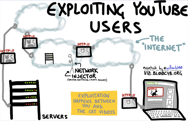 A diagram explaining the exploitation of YouTube Users [Illustration by Willow Brugh]