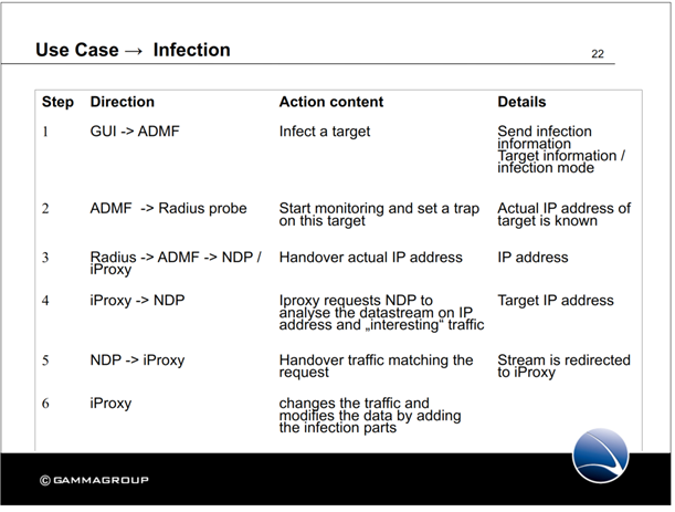 Gamma presentation slides describing FinFly target infection process