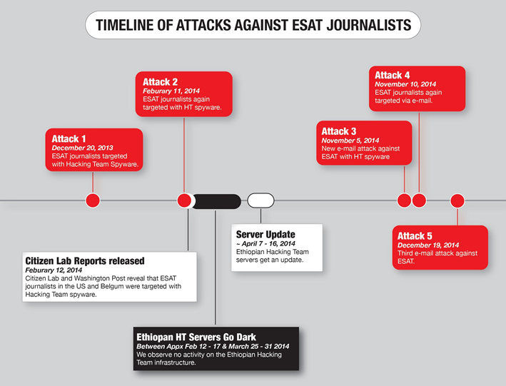 Figure 11: Timeline of Hacking Team spyware-related activity by governmental attacker linked to Ethiopia.