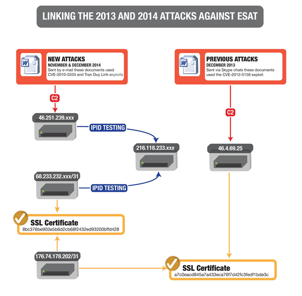 Figure 4: Command and control infrastructure shared between targeted digital attacks conducted against ESAT in December 2013, November 2014, and December 2014.