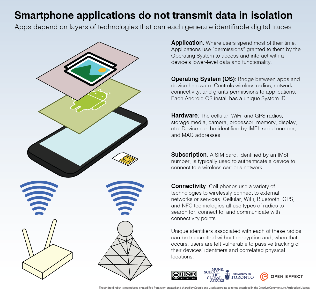 Smartphone applications do not transmit data in isolation