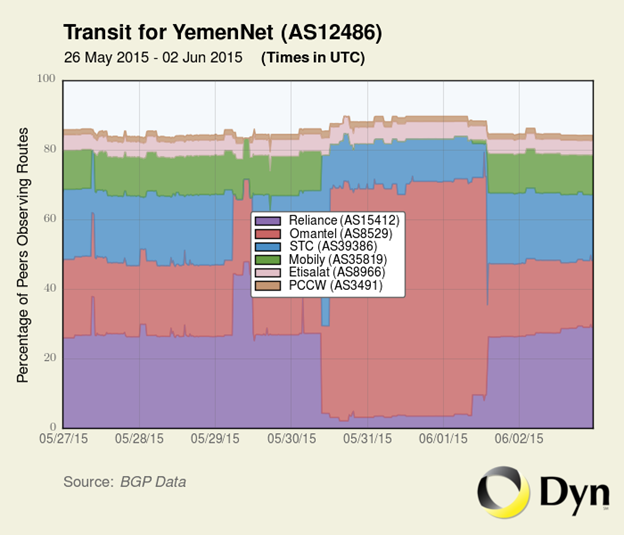 Figure 10: Traffic data showing May 30 disruption between the ISP YemenNet and upstream connection Reliance. (Image courtesy Dyn)