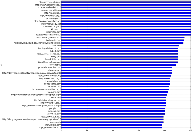 Figure 19: Proportion of tests in which each URL was found to be blocked, out of all URLs that triggered a Netsweeper blockpage at least once.