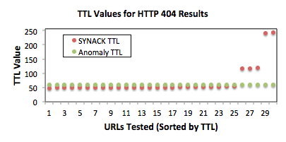 a. TTL values for URLs that resulted in an HTTP 404 page being returned