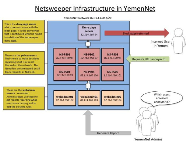 Figure 25: Illustration of YemenNet's Netsweeper filtering infrastructure