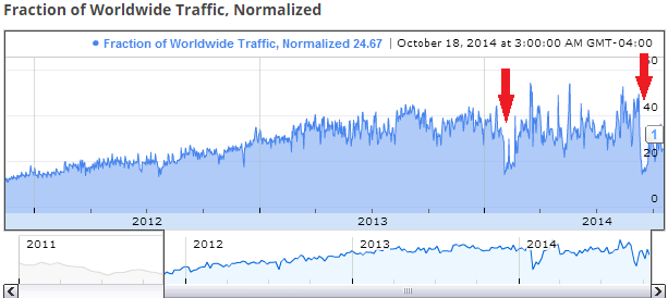 Figure 3: Traffic data to Google services from Yemen, showing frequent disruptions during 2014.