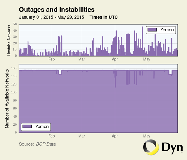 Figure 7: Traffic data showing increase in unstable networks and unavailable networks in Yemen. (Image courtesy Dyn)