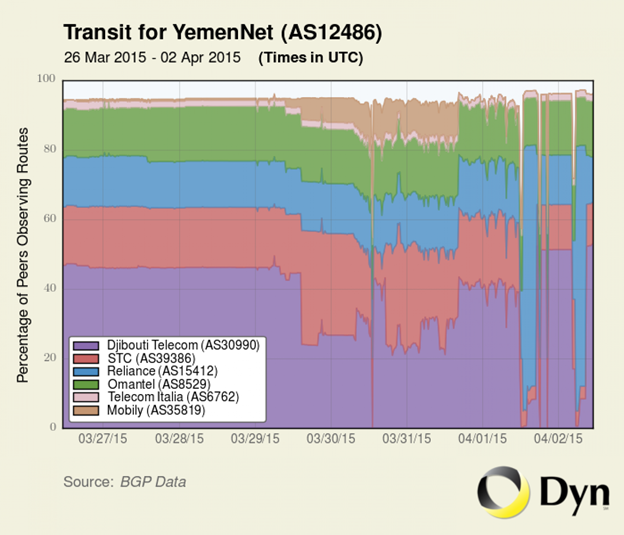 Figure 8: Traffic data from YemenNet showing impact of disrupted submarine fiber cable. Source: Dyn