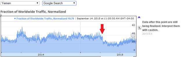 Figure 9: Traffic data from Yemen to Google Search services showing significant disruption beginning in mid-April 2015.