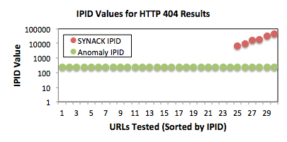 a. IPID Values for tested URLs that resulted in an HTTP 404 page being returned