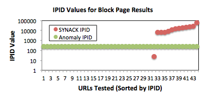 b. IPID values for tested URLs that resulted in a blockpage being returned