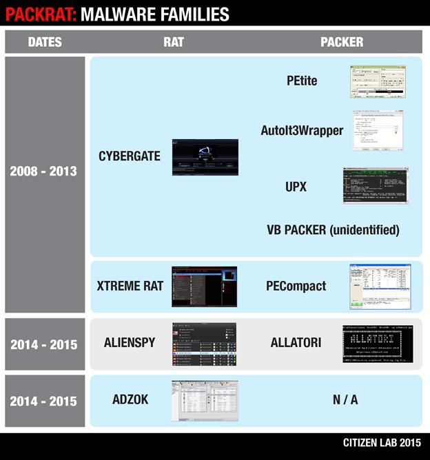 Image 12: Packrat malware families