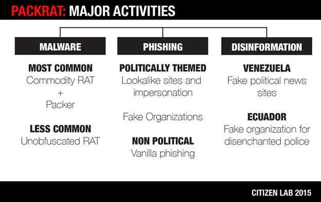 Image 2: Major activities of Packrat