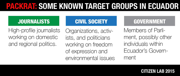 Image 5: Known target groups in Ecuador