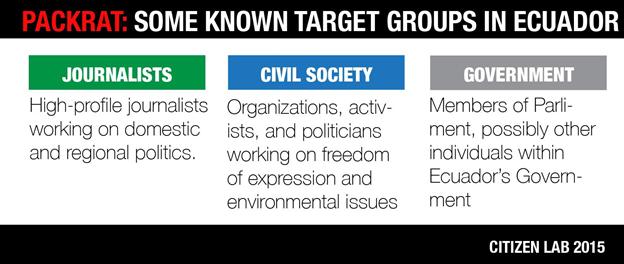 Image 5: Known target groups in Ecuador