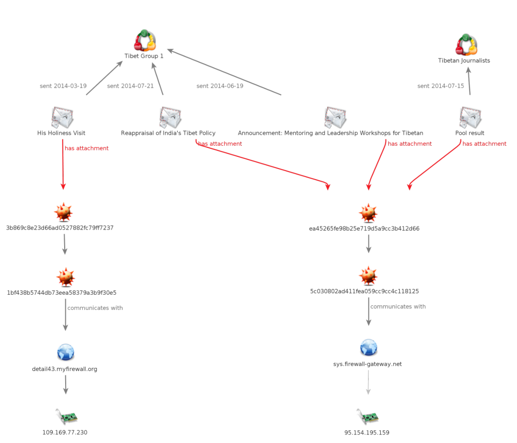 Figure 1: Overview of Campaign 2, showing how the same malicious files are spread using different pretexts.