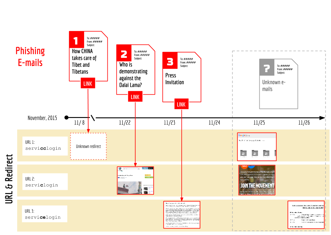 Figure 5: Timeline of phishing campaign (see Appendix A for full details).