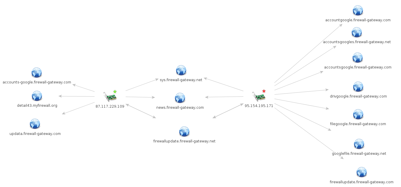 Figure 6: Domain overlap between two iomart IPs in the phishing infrastructure.