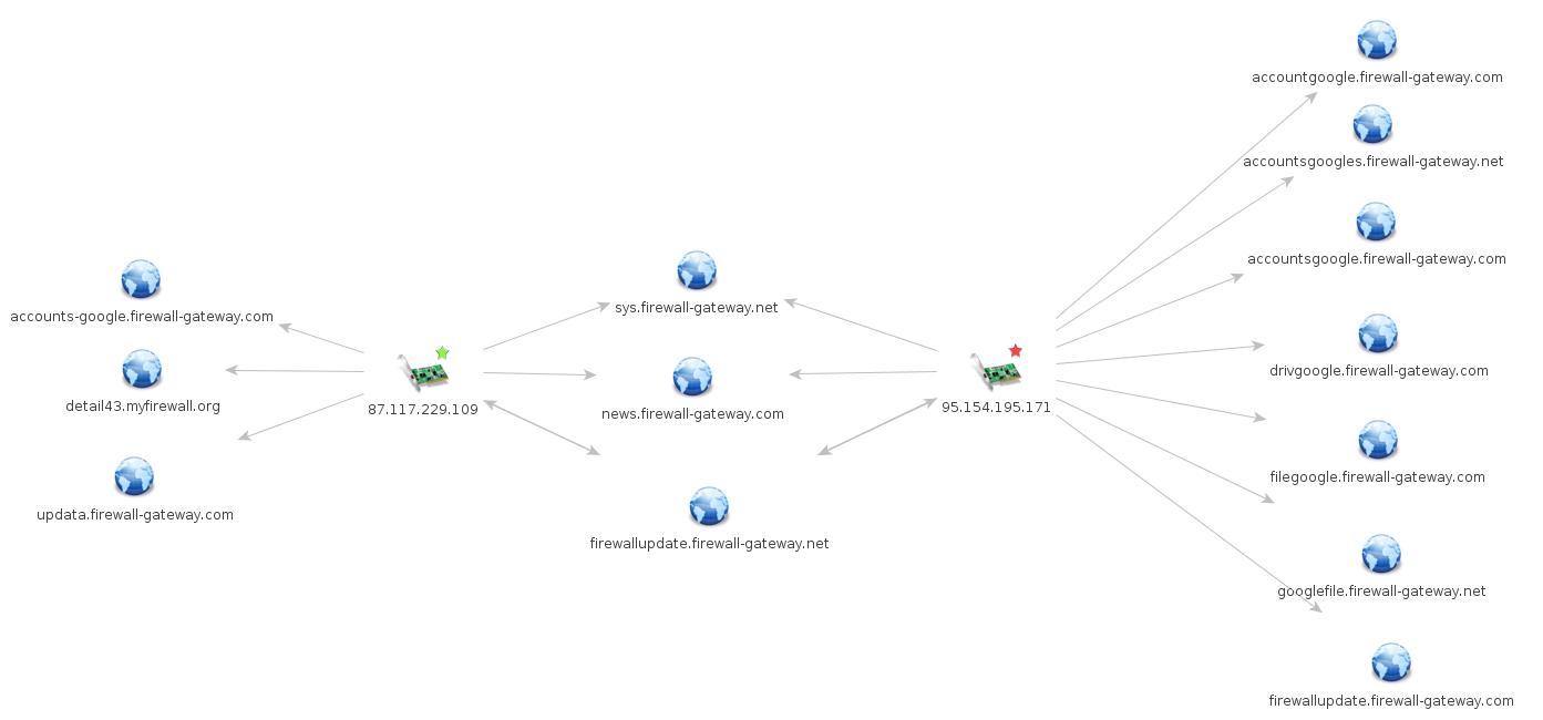 Figure 6: Domain overlap between two iomart IPs in the phishing infrastructure.