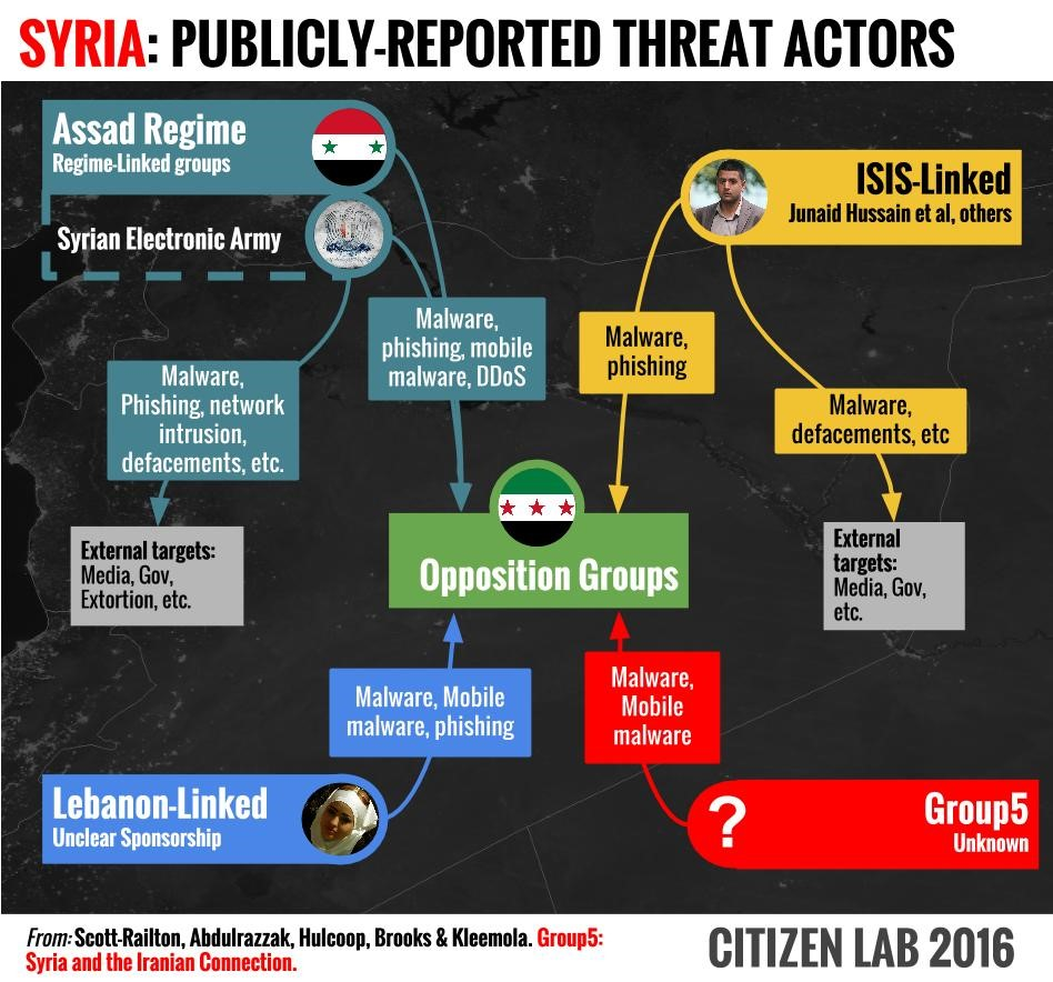 Syria: Publicly-reported Threat Actors