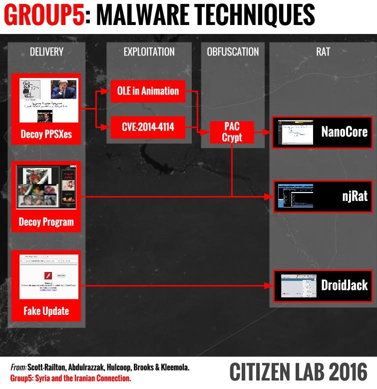 Group5 Malware Techniques