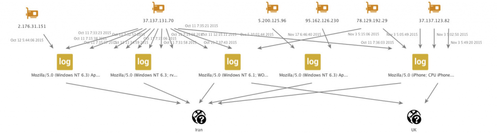 Figure 12: User agents for the site owner, accessing the website from Iranian IPs and VPN.