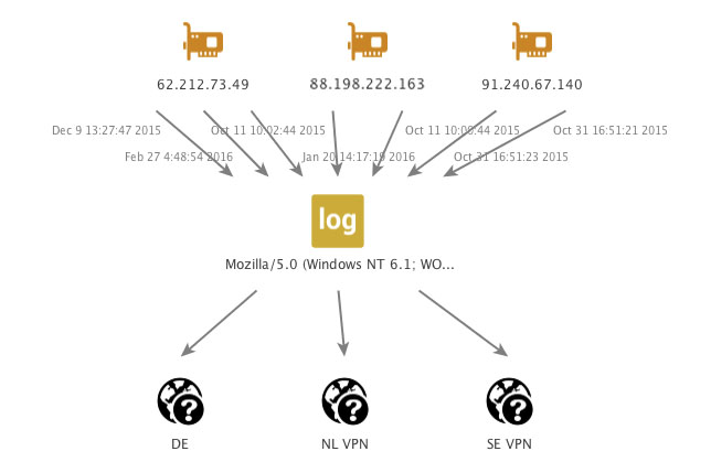 Figure 13 : User agents for the site owner, accessing the website from the C2, and using VPNs.