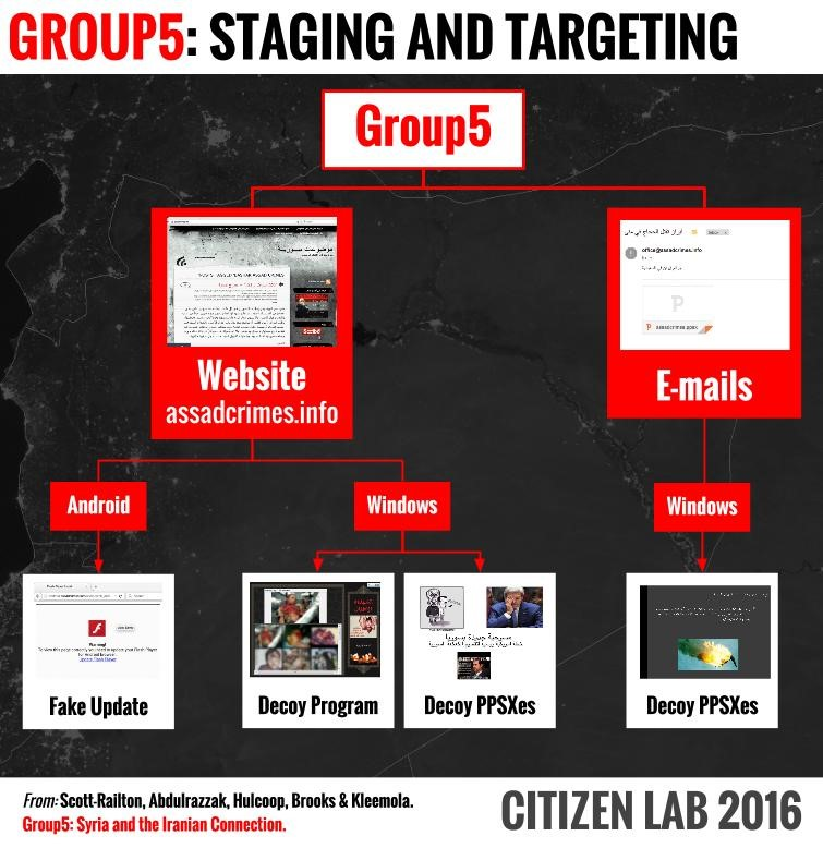 Group5 Staging and Targeting