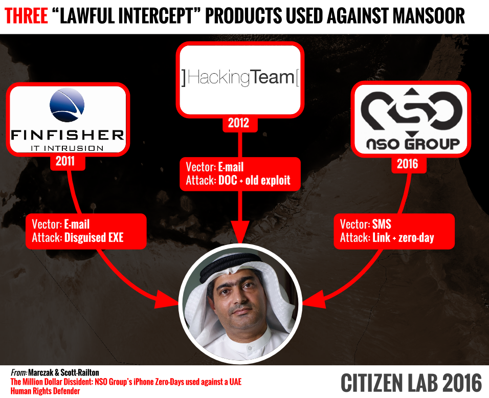 The Million Dollar Dissident: NSO Group's iPhone Zero-Days used against a UAE Human Rights Defender