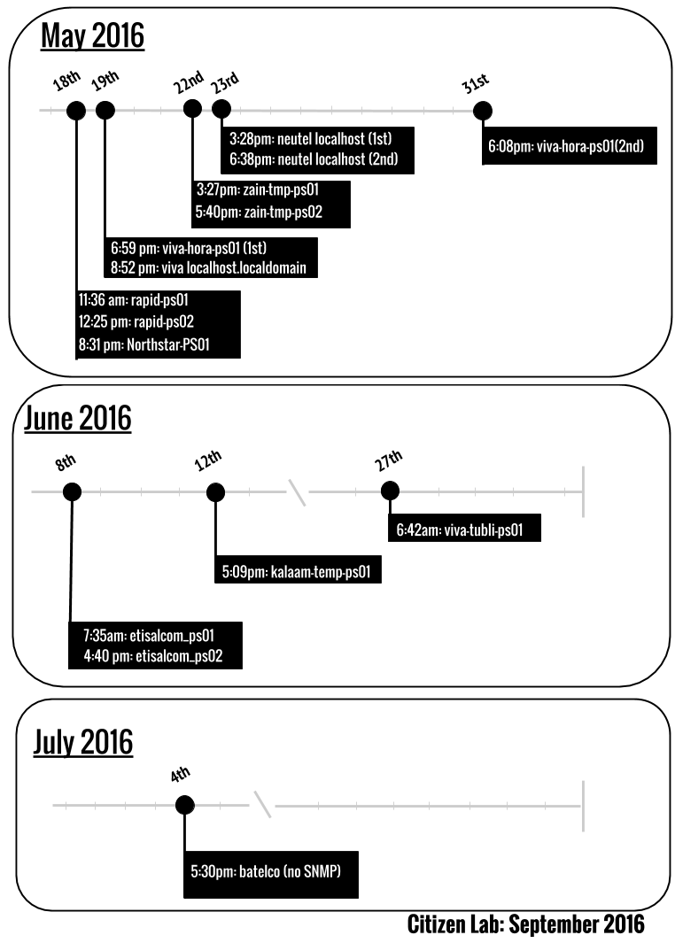 Figure 5: Timeline of Netsweeper Certificate creation on Bahraini ISPs