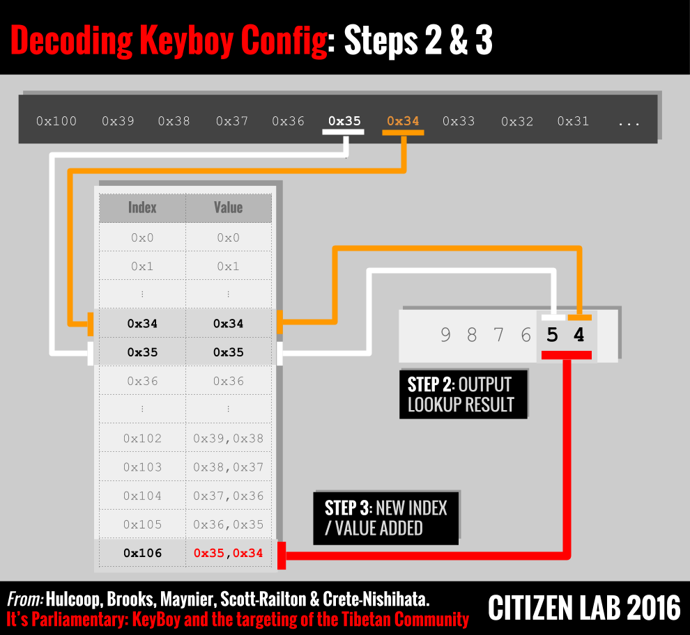 Figure 10: Steps 2 & 3 in the KeyBoy configuration decoding algorithm