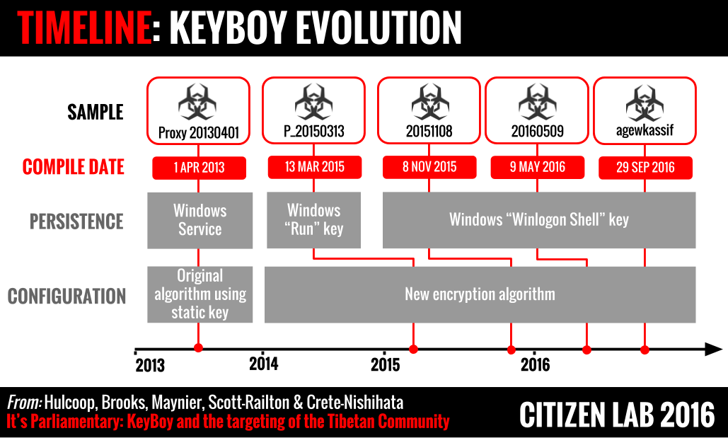 Figure 5: The timeline of KeyBoy's evolution