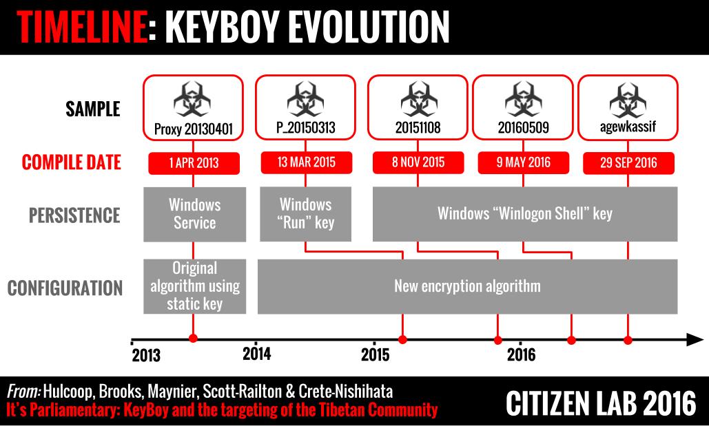 Figure 5: The timeline of KeyBoy's evolution