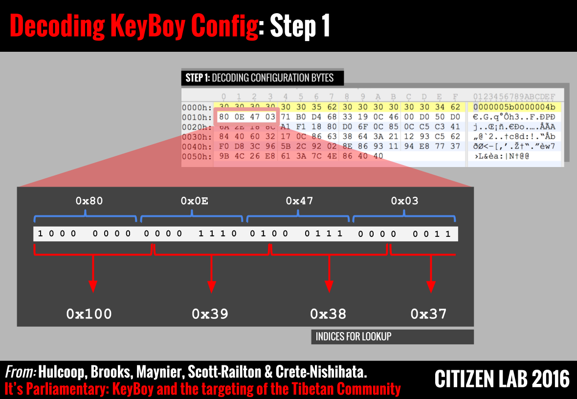 Figure 9: Step 1 in KeyBoy decoding algorithm. Indices are obtained by viewing the data in 9-bit 'windows'