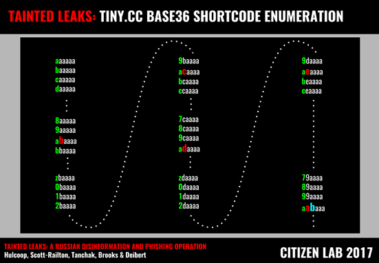 Figure 21: Enumerating the base36 shortcodes used by tiny.cc