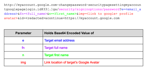 Figure 24: URL parameter decoding from a phishing link