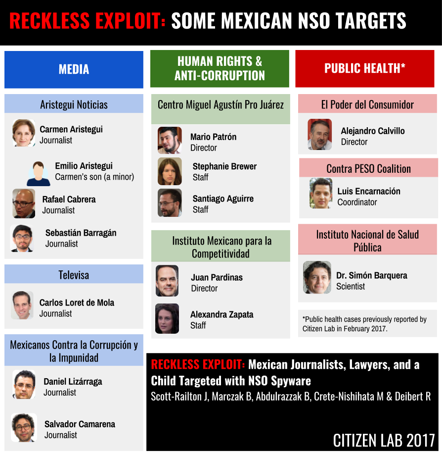 Selected Mexican NSO Targets in media, human rights and anti corruption advocacy, and public health.