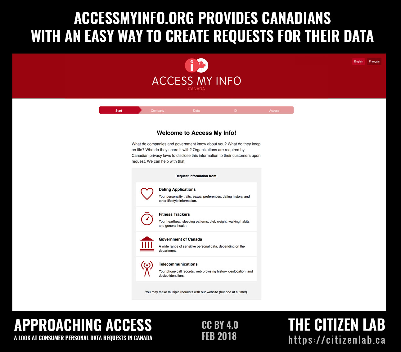 Approaching Access: A look at consumer personal data requests in