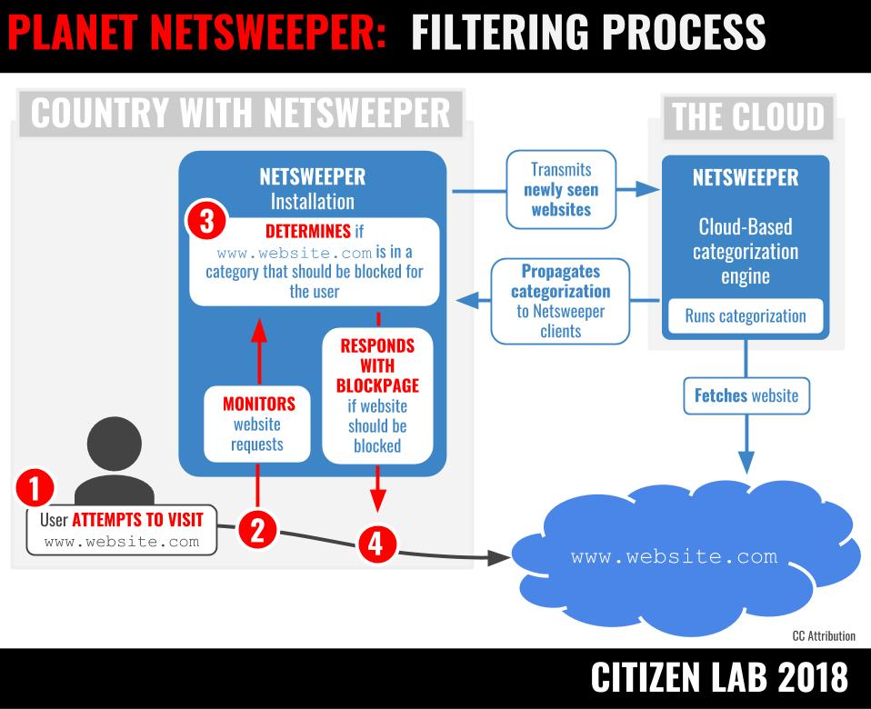 The Netsweeper filtering process