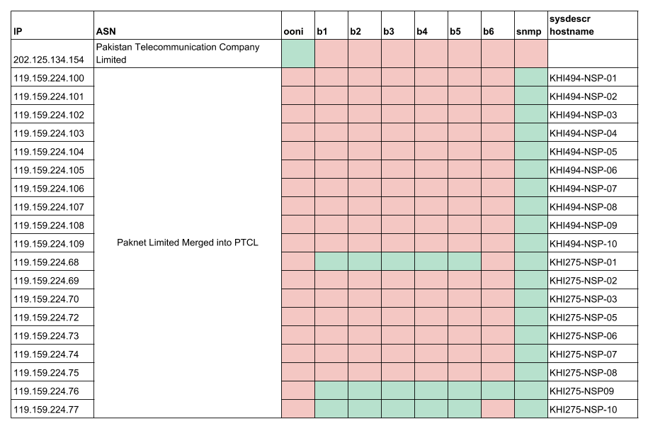 Table 2.19. Behavioural validation test results from Pakistan