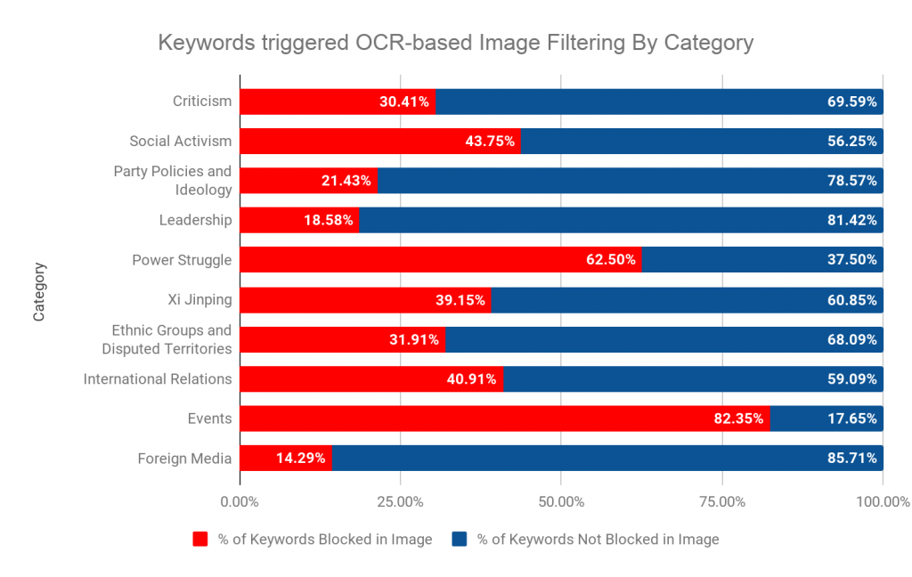 Can't) Picture This: An Analysis of Image Filtering on
